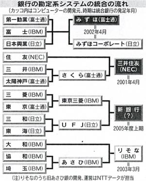 メガバンク銀行システム系統図