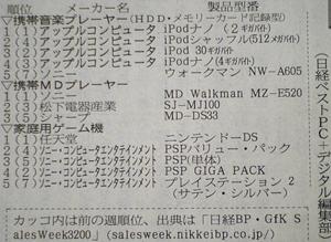 2006日経セールスランキング ipod nano NW-A605